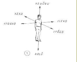 Prostorové vnímání 2: Význam prostorového vnímání
